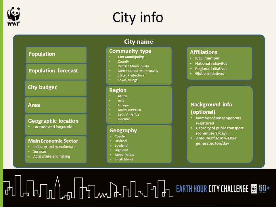 City info City name Population Population forecast City budget Region Africa Asia Europe North America Latin America Oceania Geography Coastal Dryland Lowland Highland Mega Deltas Small Island Main Economic Sector Industry and manufacture Services Agriculture and fishing Community type City Municipality County District Municipality Metropolitan Municipality State, Prefecture Town, village Geographic location Latitude and longitude Affiliations ICLEI member National initiavites Regional initiatives Global initiatives Area Background info (optional) Number of passenger cars registered Capacity of public transport (commuters/day) Amount of solid wastes generated ton/day