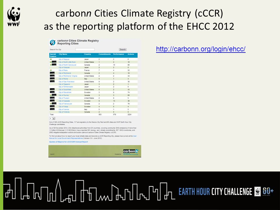 carbonn Cities Climate Registry (cCCR) as the reporting platform of the EHCC 2012 http://carbonn.org/login/ehcc/