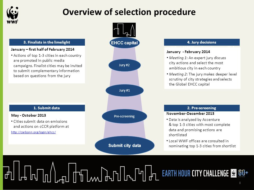 8 Overview of selection procedure Submit city data Pre-screening Jury #1 Jury #2 EHCC capital What cities need to doWhat WWF and partners will do May - October 2013 Cities submit data on emissions and actions on cCCR platform at http://carbonn.org/login/ehcc/ 1.