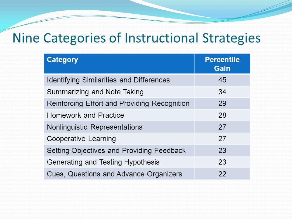Classroom Instruction That Works The Teacher Is Key Systemic