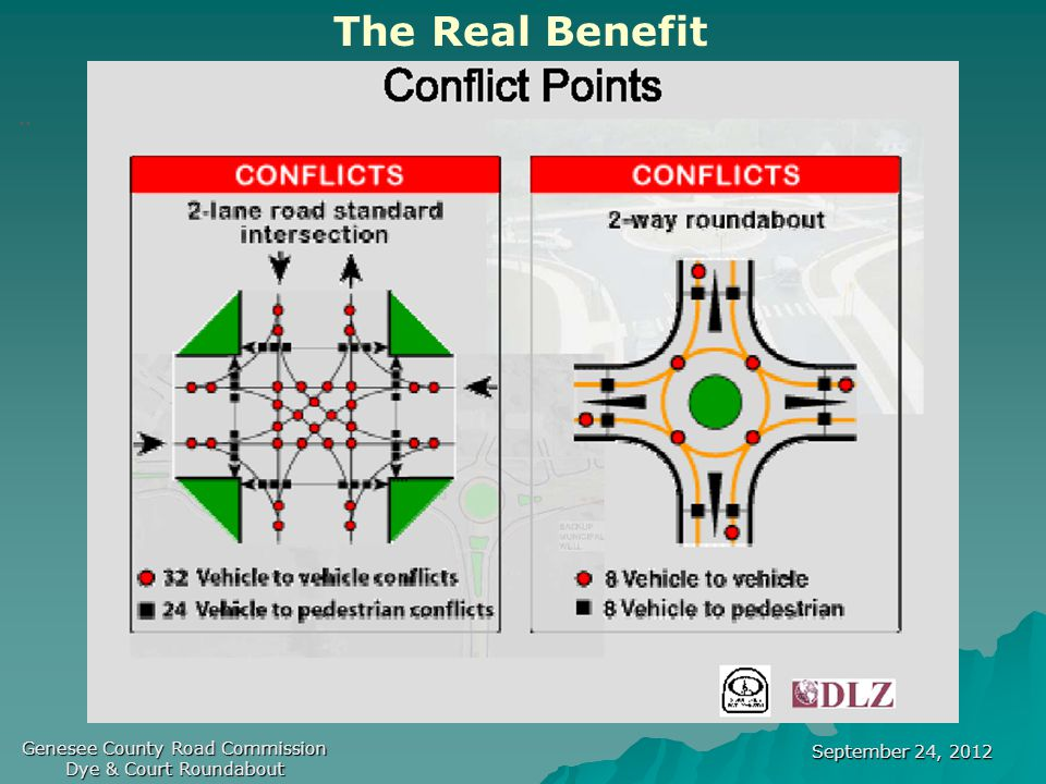 September 24, 2012 Genesee County Road Commission Dye & Court Roundabout.. The Real Benefit