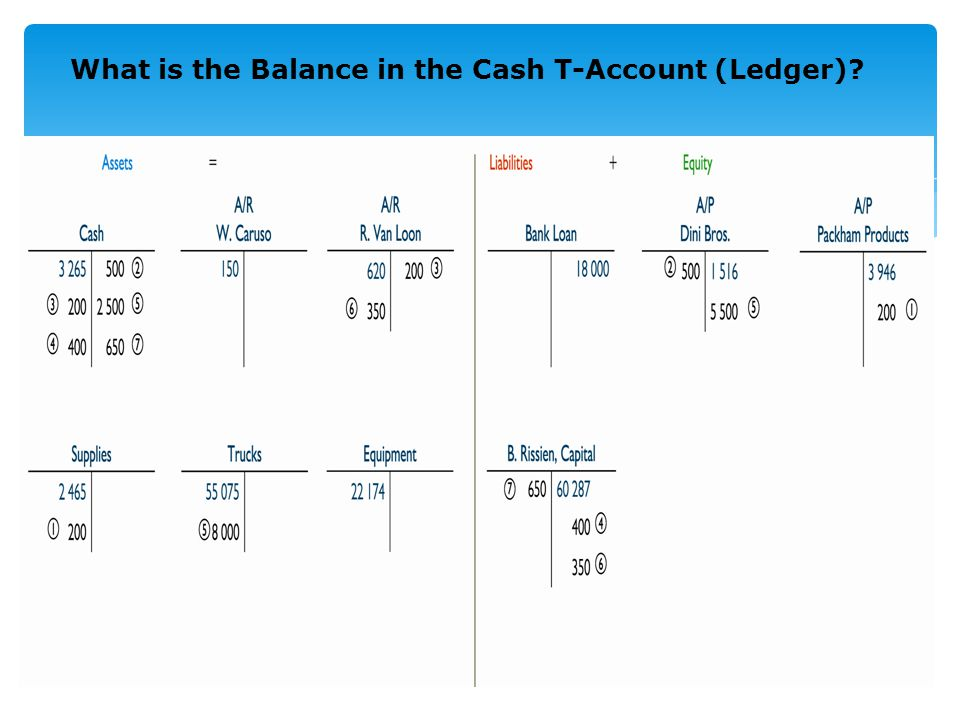 What is the Balance in the Cash T-Account (Ledger) 2