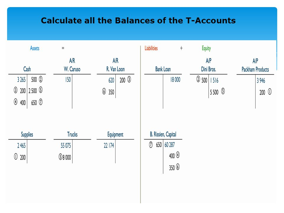 Calculate all the Balances of the T-Accounts 4
