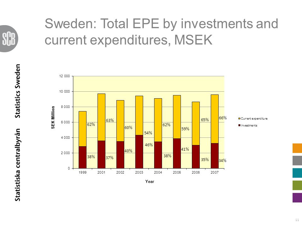 11 Sweden: Total EPE by investments and current expenditures, MSEK