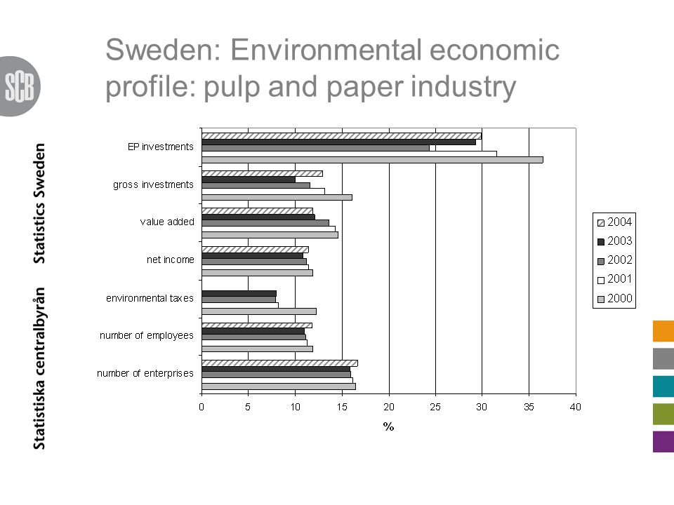 Sweden: Environmental economic profile: pulp and paper industry