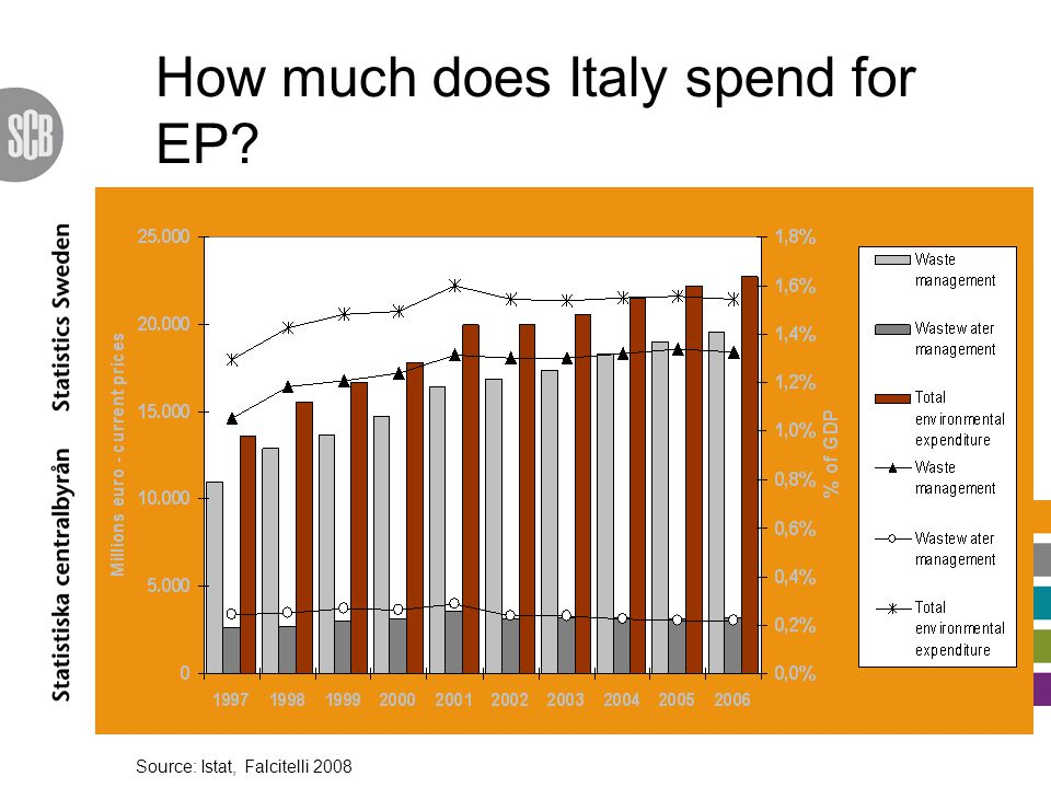 How much does Italy spend for EP Source: Istat, Falcitelli 2008