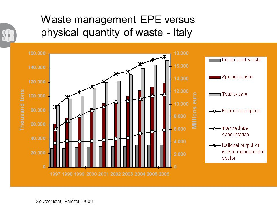 Waste management EPE versus physical quantity of waste - Italy Source: Istat, Falcitelli 2008