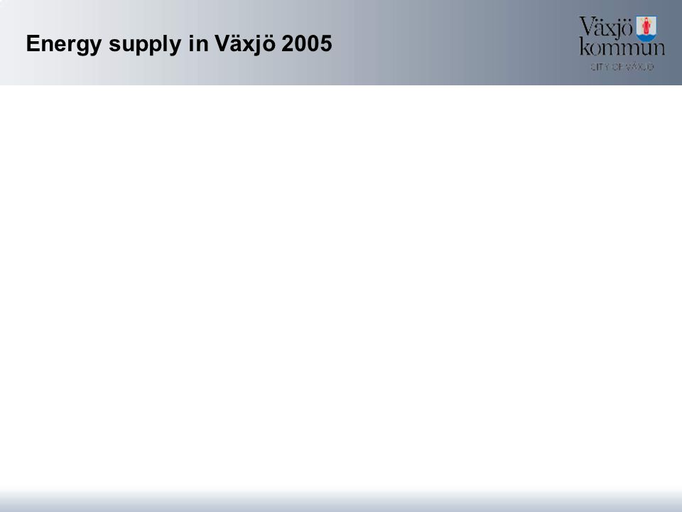 Energy supply in Växjö 2005