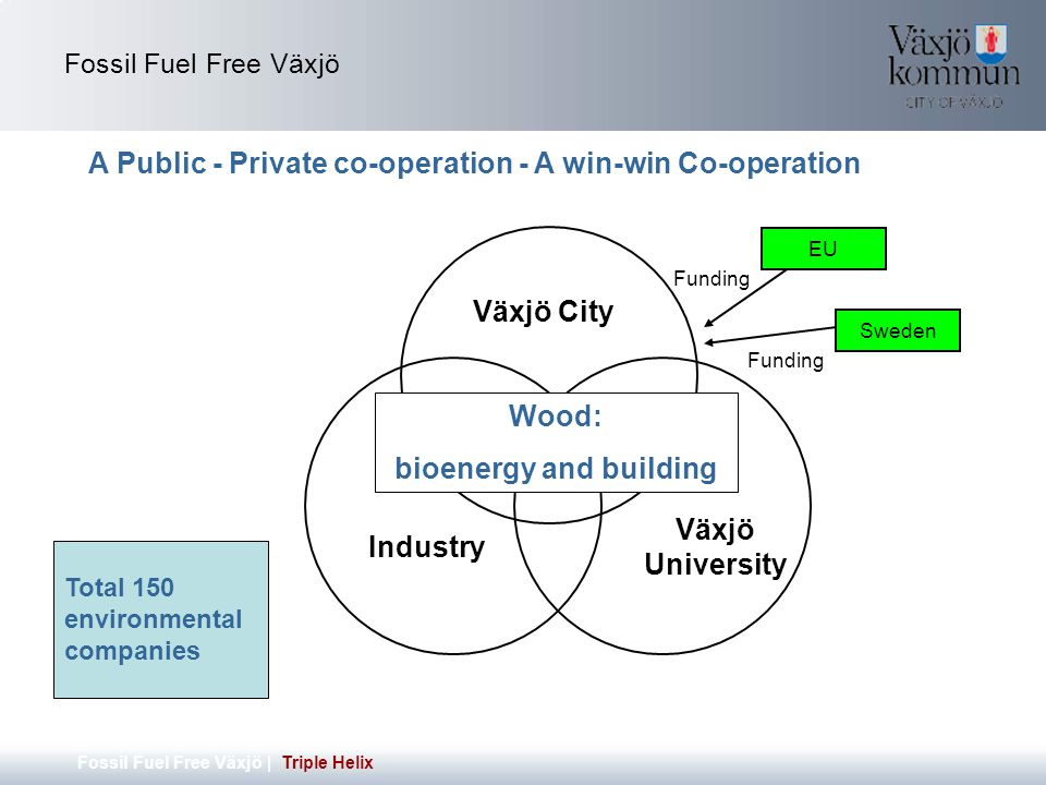 Fossil Fuel Free Växjö Fossil Fuel Free Växjö | Triple Helix A Public - Private co-operation - A win-win Co-operation Växjö City Industry Växjö University EU Sweden Funding Wood: bioenergy and building Total 150 environmental companies