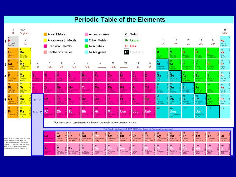 2 Chemical Formulas Methane CH4