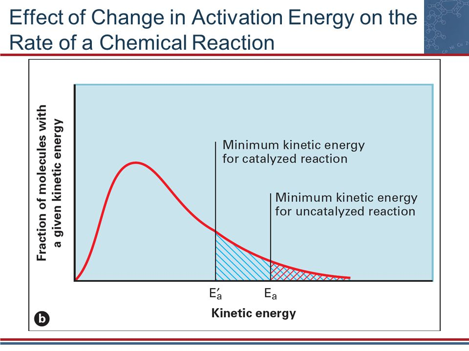 Effect of Change in Activation Energy on the Rate of a Chemical Reaction