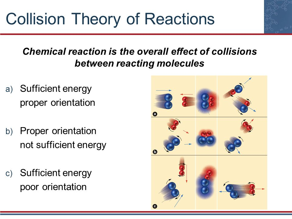Collision Theory of Reactions a) Sufficient energy proper orientation b) Proper orientation not sufficient energy c) Sufficient energy poor orientation Chemical reaction is the overall effect of collisions between reacting molecules