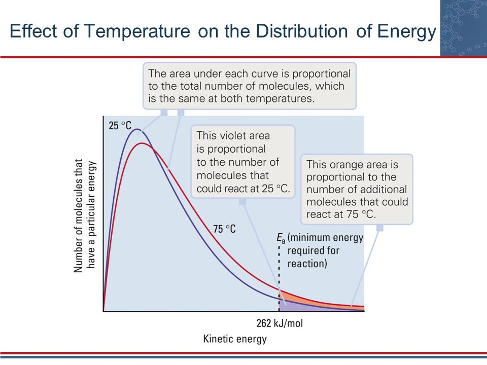 Effect of Temperature on the Distribution of Energy