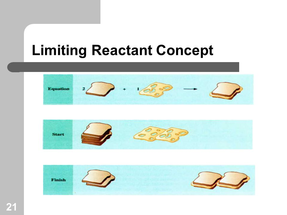 21 Limiting Reactant Concept