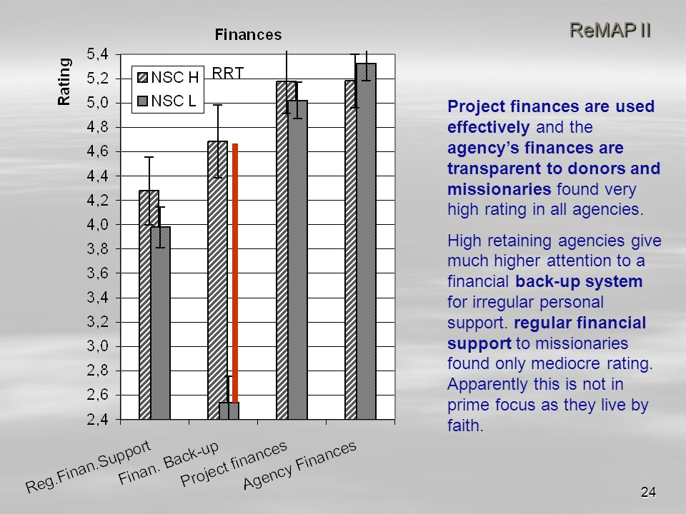 24 ReMAP II Project finances are used effectively and the agency's finances are transparent to donors and missionaries found very high rating in all agencies.