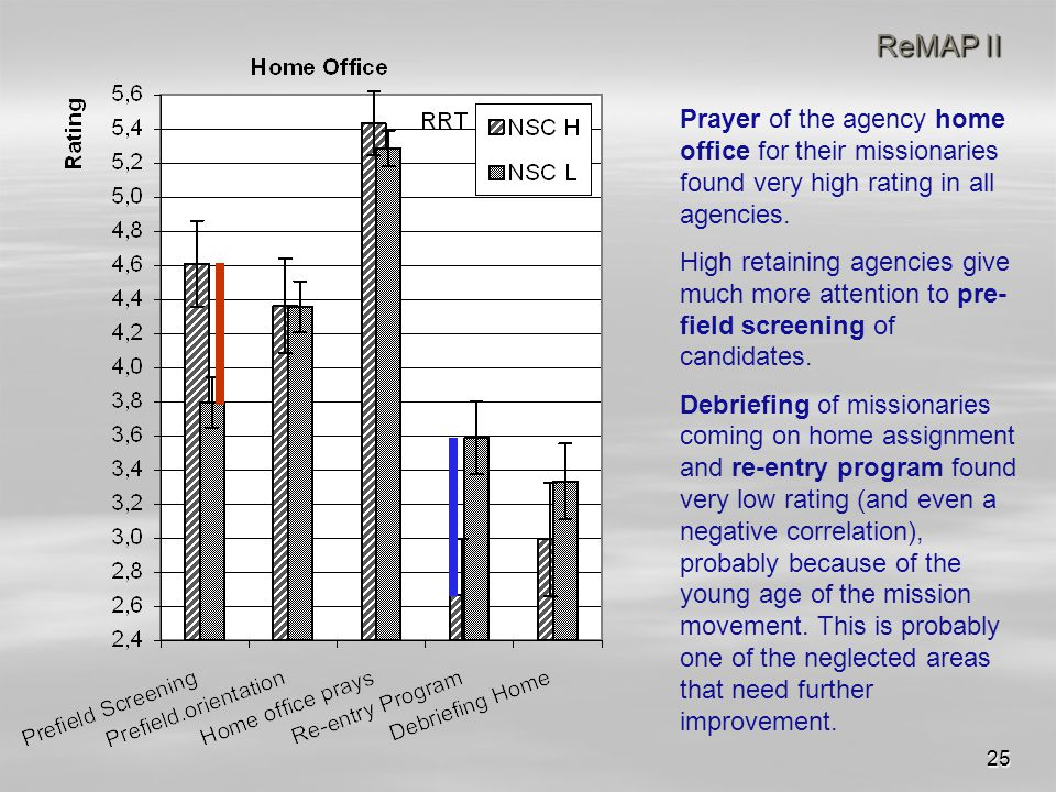 25 ReMAP II Prayer of the agency home office for their missionaries found very high rating in all agencies.
