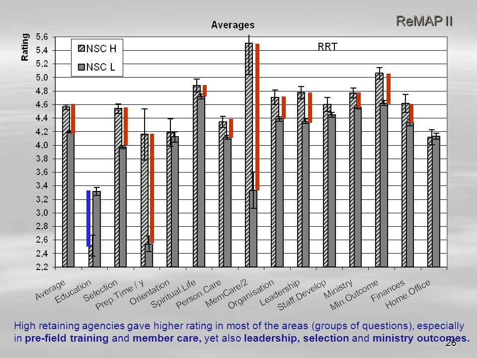 26 ReMAP II High retaining agencies gave higher rating in most of the areas (groups of questions), especially in pre-field training and member care, yet also leadership, selection and ministry outcomes.
