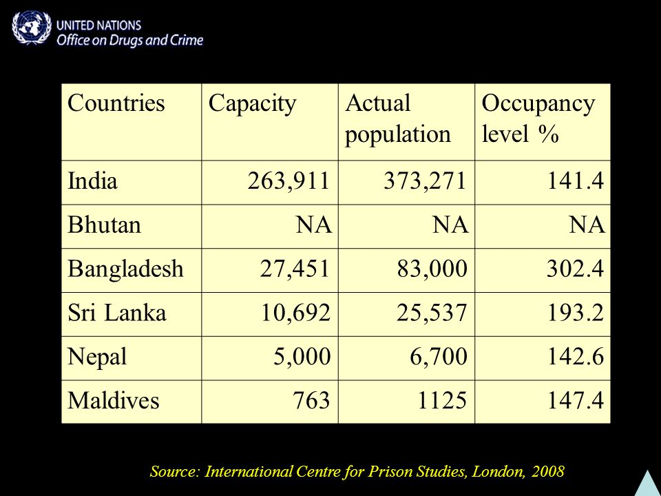 Source: International Centre for Prison Studies, London, 2008 CountriesCapacityActual population Occupancy level % India263,911373, BhutanNA Bangladesh27,45183, Sri Lanka10,69225, Nepal5,0006, Maldives