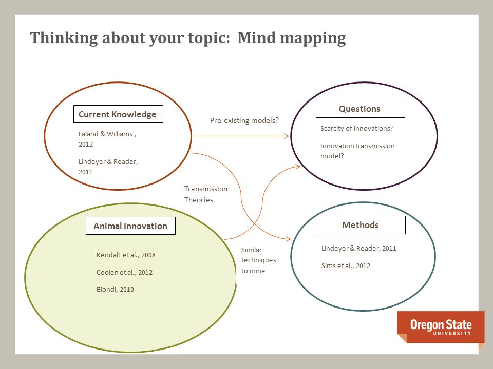 Thinking about your topic: Mind mapping Current Knowledge Laland & Williams, 2012 Lindeyer & Reader, 2011 Scarcity of innovations.