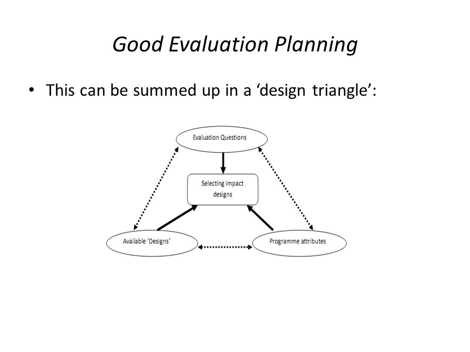 Good Evaluation Planning This can be summed up in a 'design triangle':