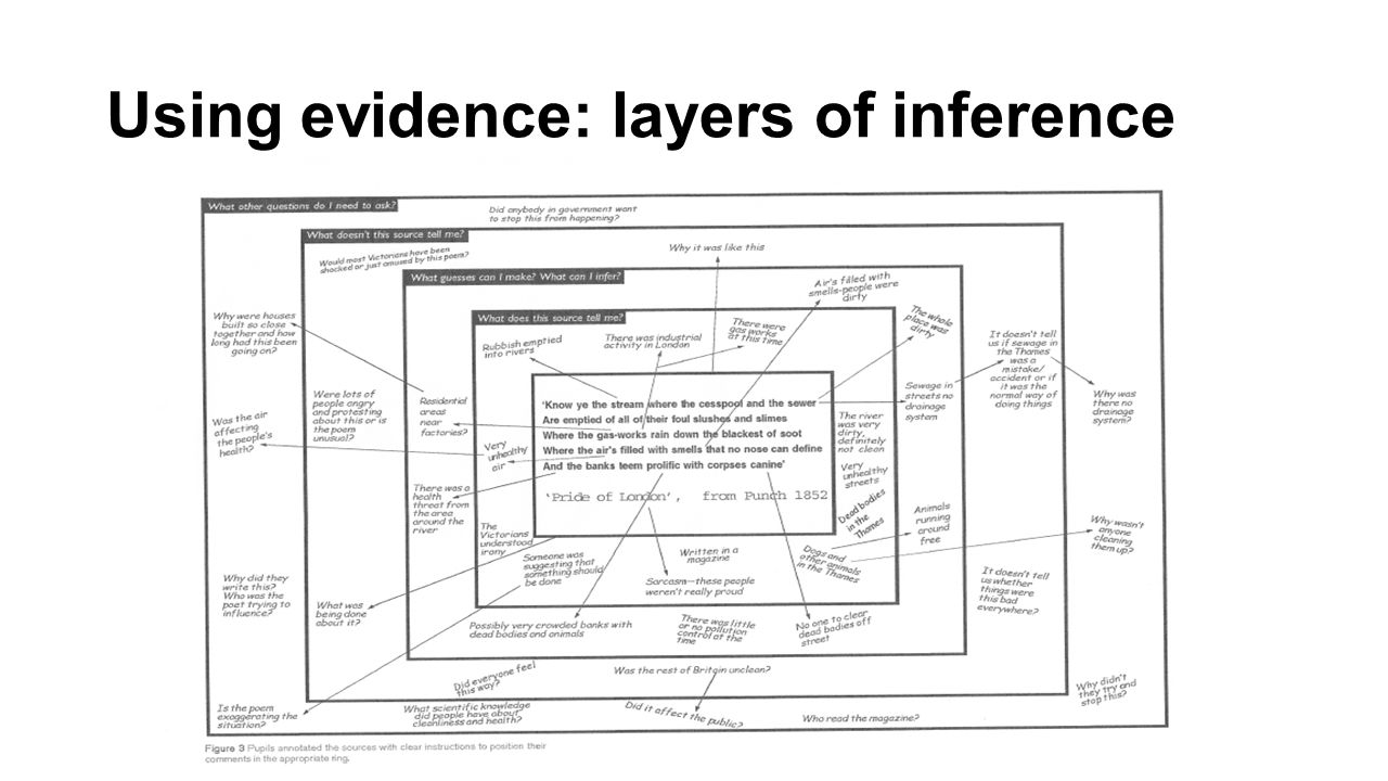 Using evidence: layers of inference