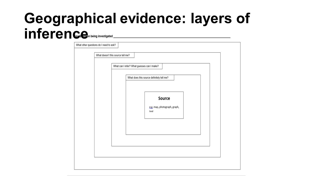 Geographical evidence: layers of inference