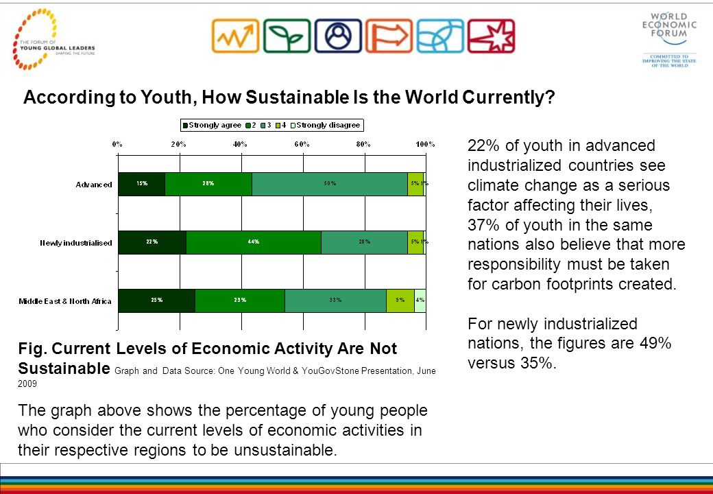 According to Youth, How Sustainable Is the World Currently.