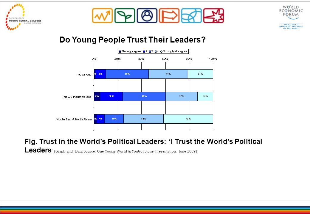Do Young People Trust Their Leaders. Fig.