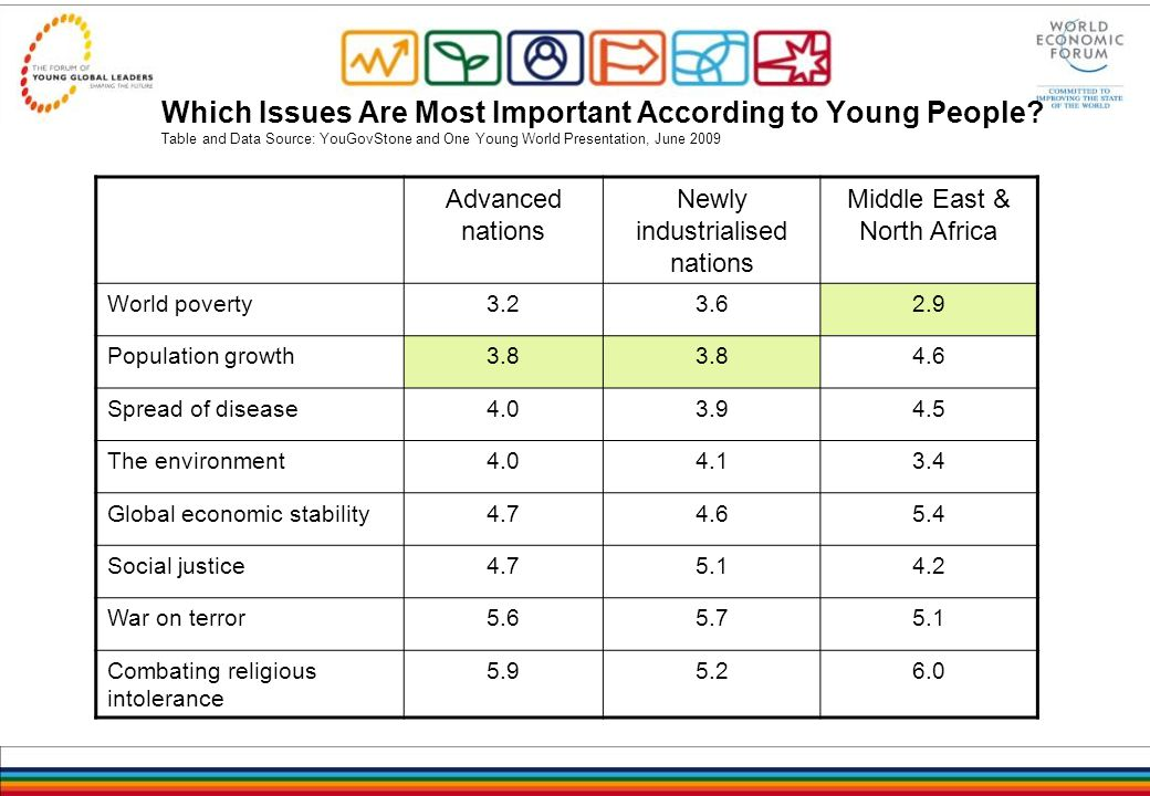Which Issues Are Most Important According to Young People.