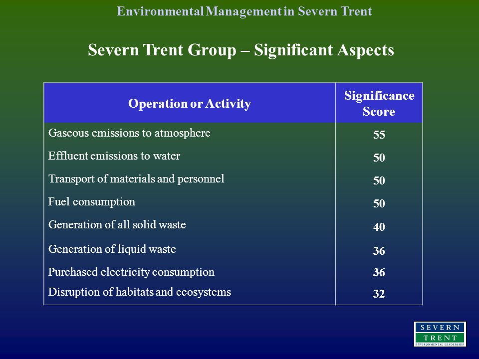 Operation or Activity Significance Score Gaseous emissions to atmosphere 55 Effluent emissions to water 50 Transport of materials and personnel 50 Fuel consumption 50 Generation of all solid waste 40 Generation of liquid waste 36 Purchased electricity consumption 36 Disruption of habitats and ecosystems 32 Environmental Management in Severn Trent Severn Trent Group – Significant Aspects
