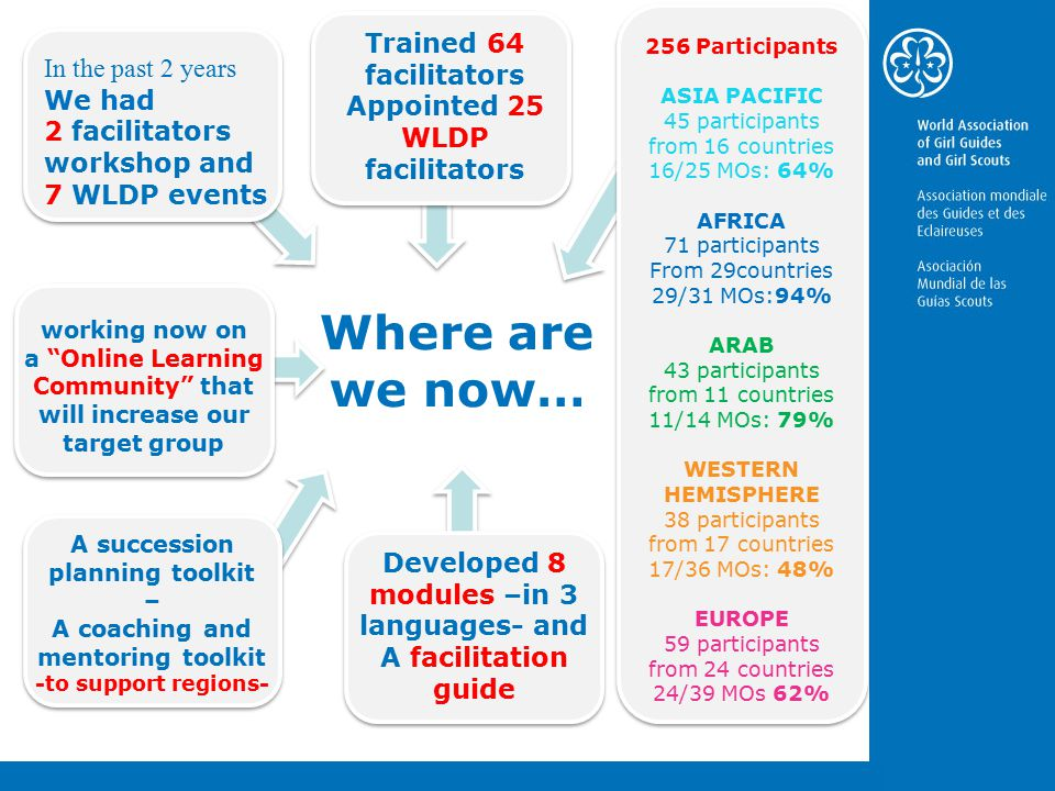 Where are we now… In the past 2 years We had 2 facilitators workshop and 7 WLDP events Trained 64 facilitators Appointed 25 WLDP facilitators Developed 8 modules –in 3 languages- and A facilitation guide A succession planning toolkit – A coaching and mentoring toolkit -to support regions- working now on a Online Learning Community that will increase our target group 256 Participants ASIA PACIFIC 45 participants from 16 countries 16/25 MOs: 64% AFRICA 71 participants From 29countries 29/31 MOs:94% ARAB 43 participants from 11 countries 11/14 MOs: 79% WESTERN HEMISPHERE 38 participants from 17 countries 17/36 MOs: 48% EUROPE 59 participants from 24 countries 24/39 MOs 62%