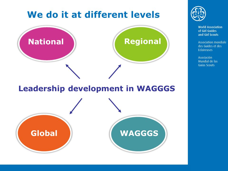 Leadership development in WAGGGS National WAGGGS Regional Global We do it at different levels