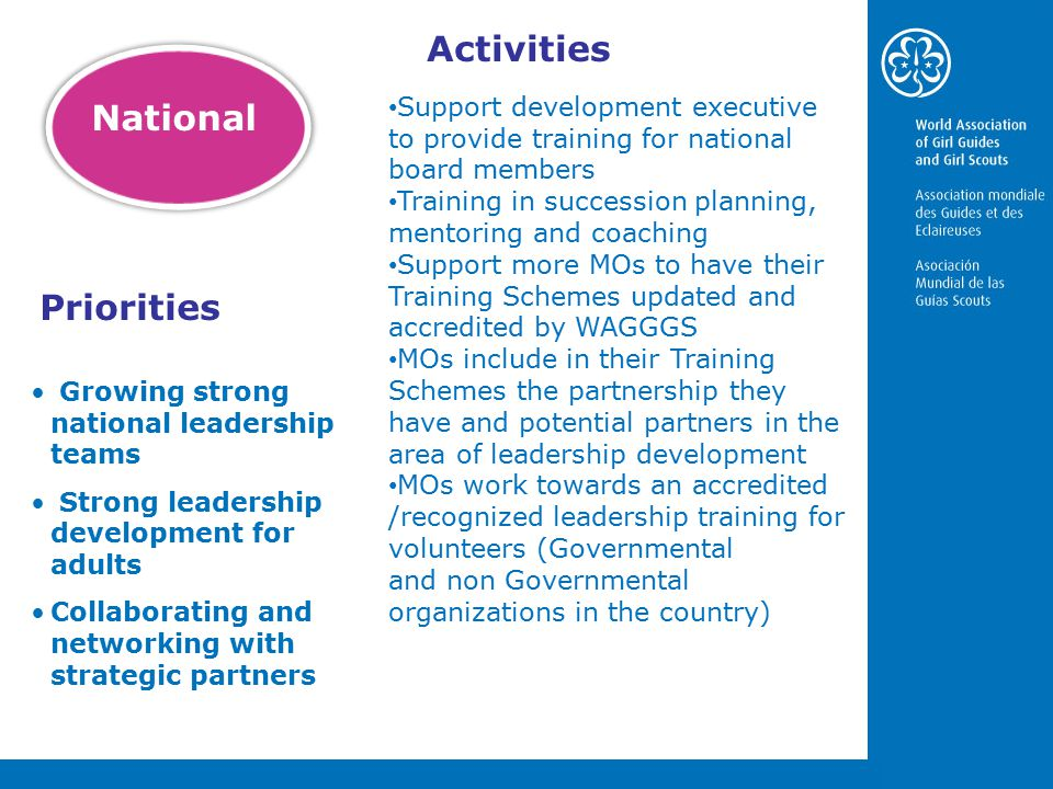 Support development executive to provide training for national board members Training in succession planning, mentoring and coaching Support more MOs to have their Training Schemes updated and accredited by WAGGGS MOs include in their Training Schemes the partnership they have and potential partners in the area of leadership development MOs work towards an accredited /recognized leadership training for volunteers (Governmental and non Governmental organizations in the country) Priorities National Activities Growing strong national leadership teams Strong leadership development for adults Collaborating and networking with strategic partners