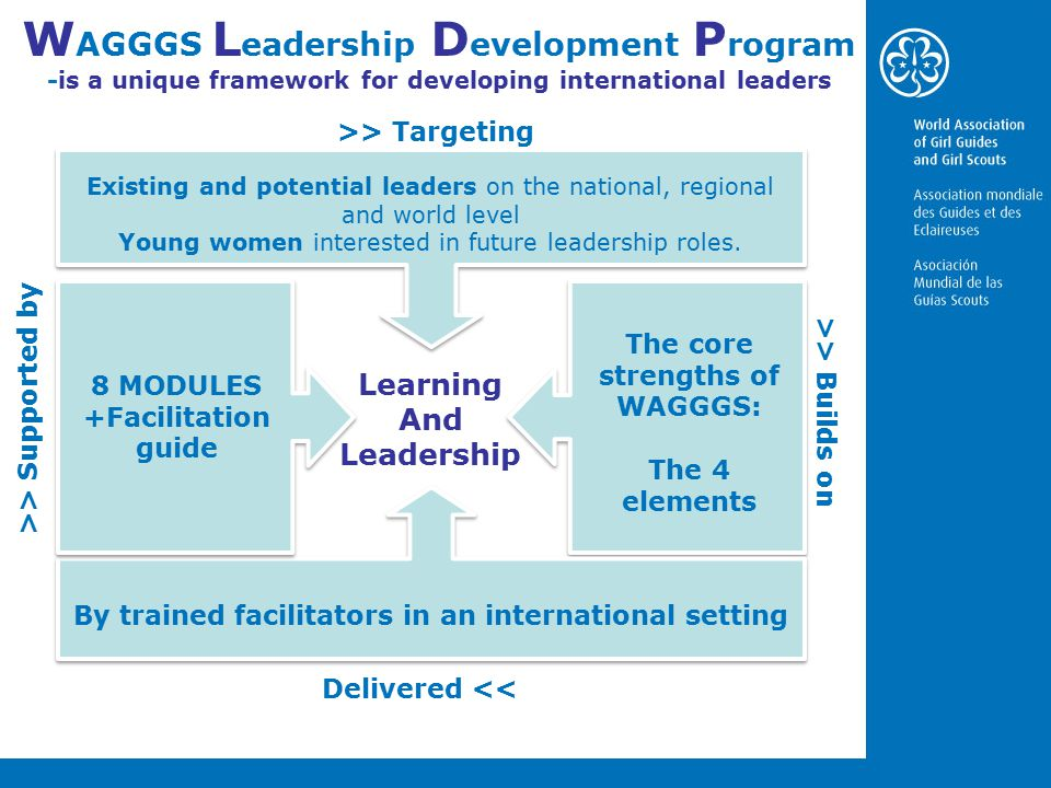 W AGGGS L eadership D evelopment P rogram -is a unique framework for developing international leaders >> Targeting Learning And Leadership Existing and potential leaders on the national, regional and world level Young women interested in future leadership roles.