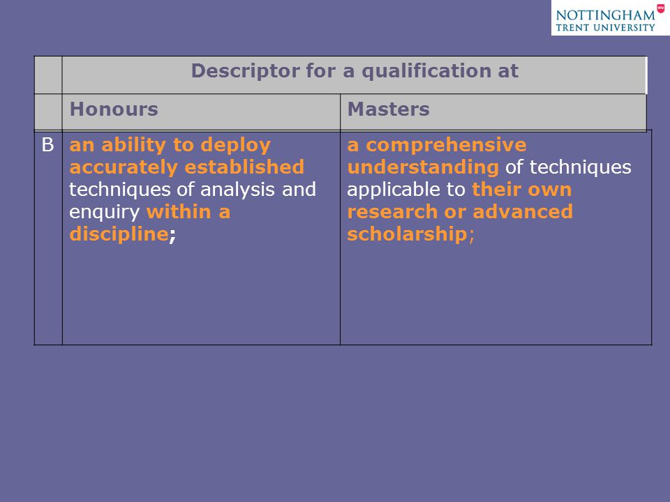 Descriptor for a qualification at HonoursMasters Ban ability to deploy accurately established techniques of analysis and enquiry within a discipline; a comprehensive understanding of techniques applicable to their own research or advanced scholarship;