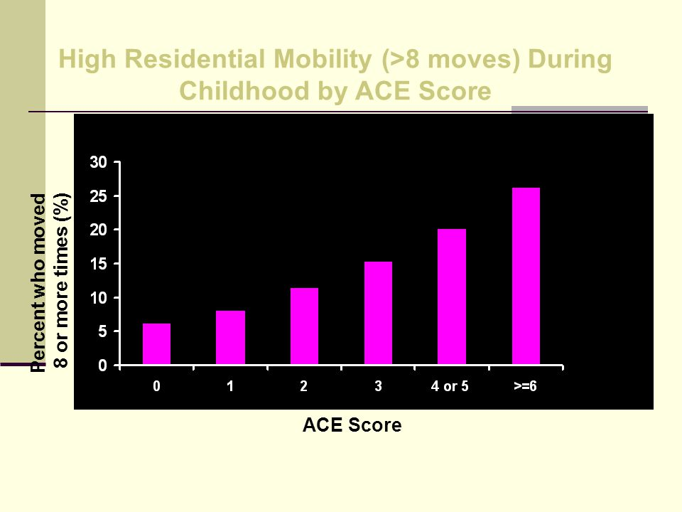 High Residential Mobility (>8 moves) During Childhood by ACE Score ACE Score Percent who moved 8 or more times (%)