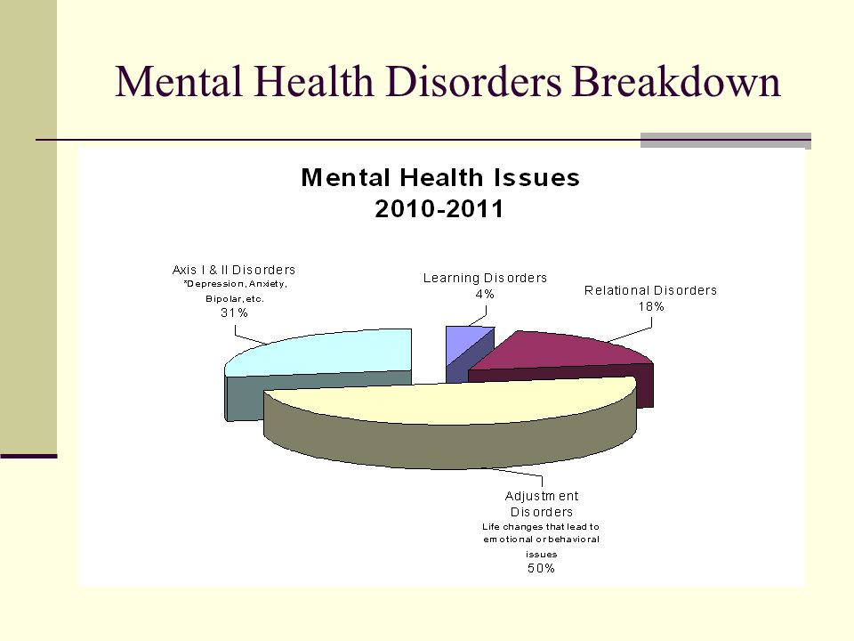 Mental Health Disorders Breakdown