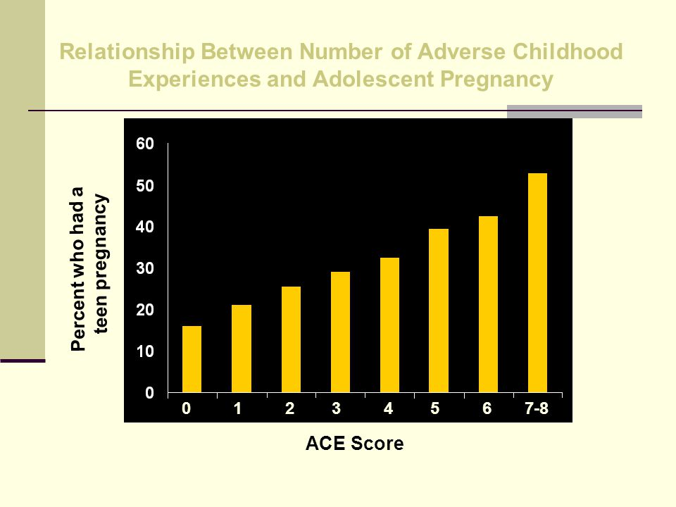 Relationship Between Number of Adverse Childhood Experiences and Adolescent Pregnancy Percent who had a teen pregnancy ACE Score