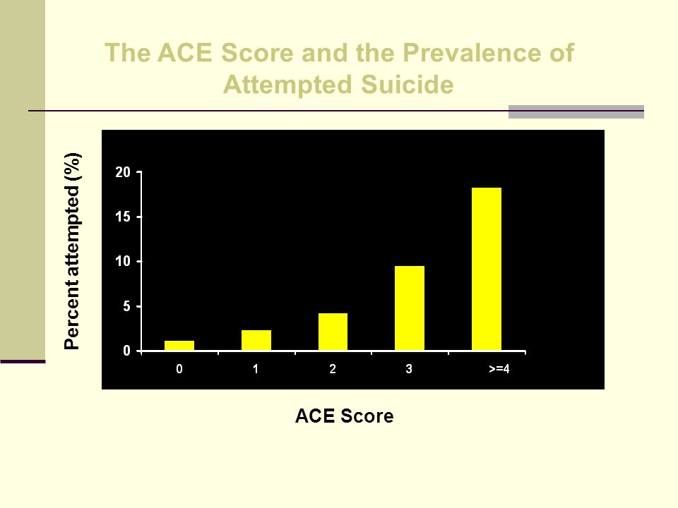 The ACE Score and the Prevalence of Attempted Suicide ACE Score Percent attempted (%)