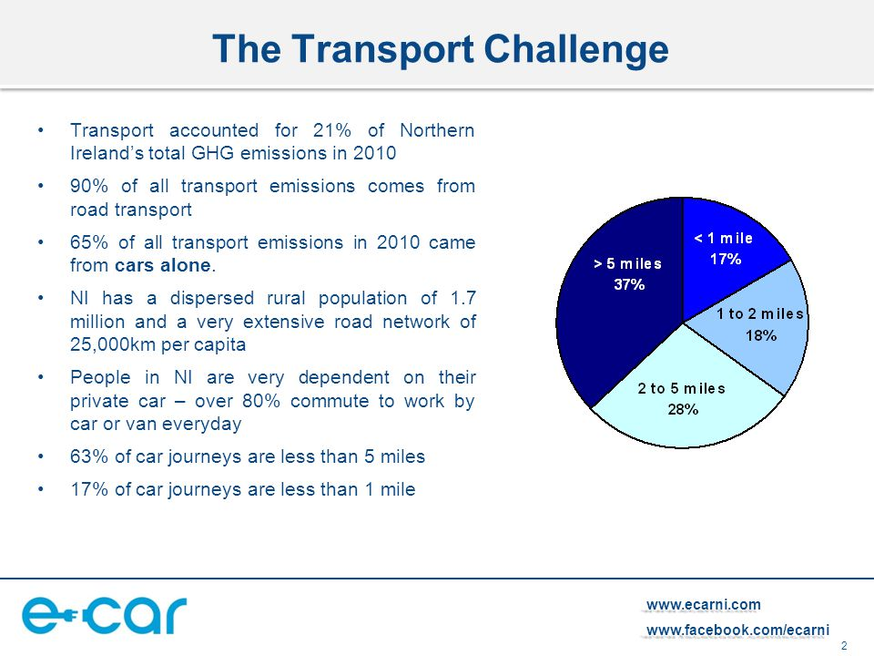 2   The Transport Challenge Transport accounted for 21% of Northern Ireland's total GHG emissions in % of all transport emissions comes from road transport 65% of all transport emissions in 2010 came from cars alone.