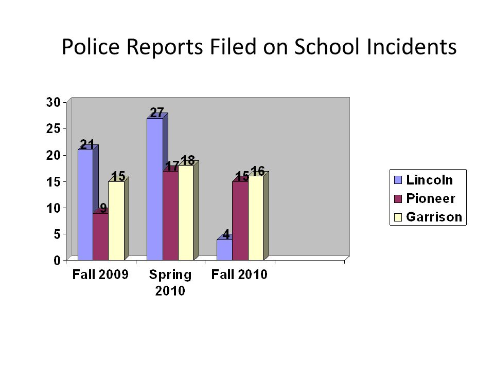 Police Reports Filed on School Incidents