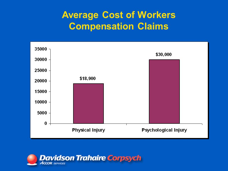 Average Cost of Workers Compensation Claims