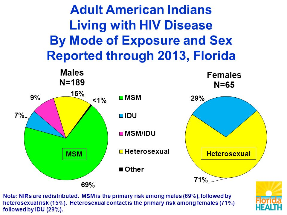 Adult American Indians Living with HIV Disease By Mode of Exposure and Sex Reported through 2013, Florida Note: NIRs are redistributed.