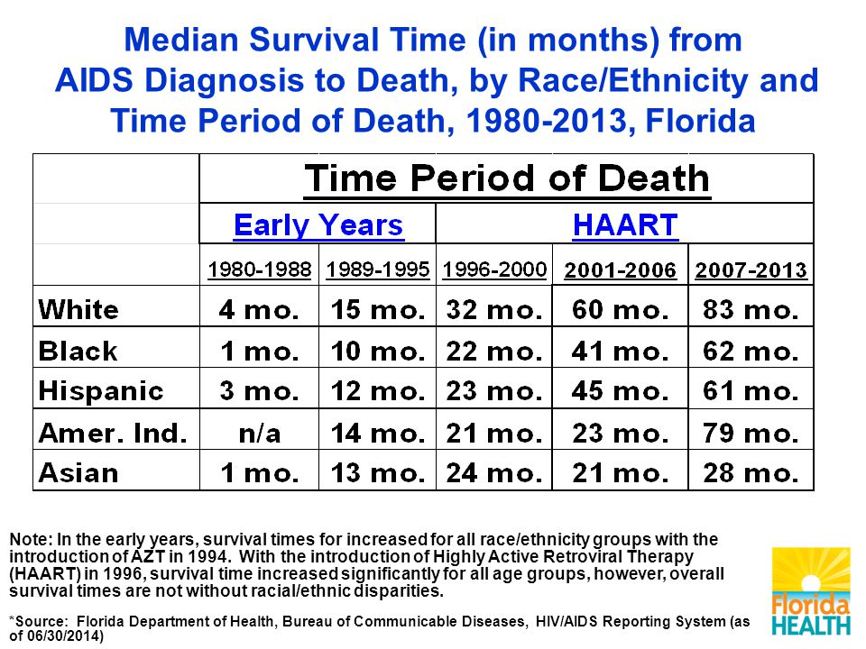 Median Survival Time (in months) from AIDS Diagnosis to Death, by Race/Ethnicity and Time Period of Death, , Florida Note: In the early years, survival times for increased for all race/ethnicity groups with the introduction of AZT in 1994.