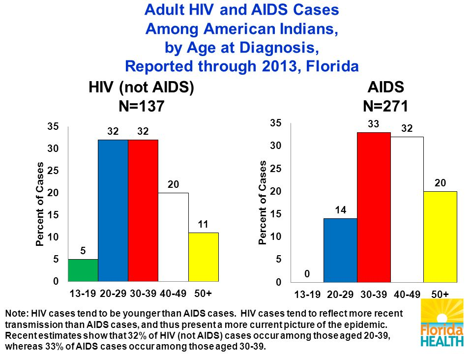 Note: HIV cases tend to be younger than AIDS cases.