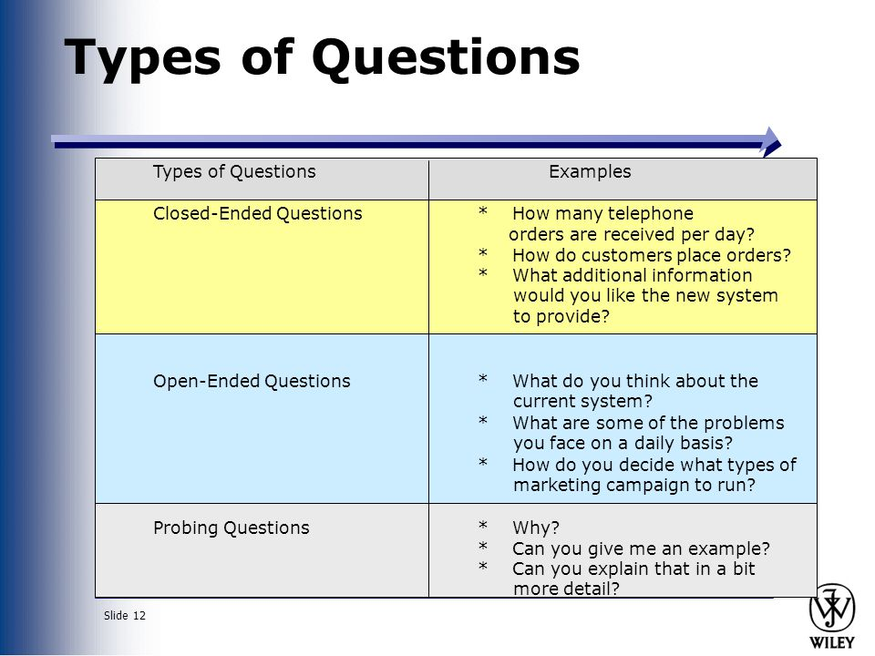 Slide 12 Types of Questions Examples Closed-Ended Questions* How many telephone orders are received per day.