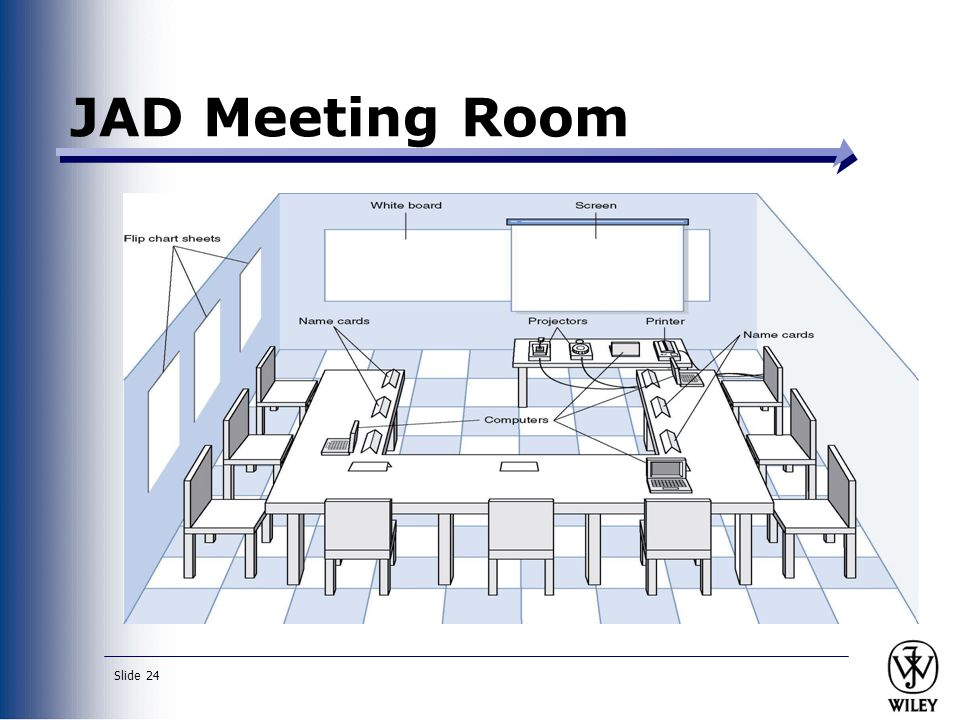 Slide 24 JAD Meeting Room JPEG Figure 5-5 Goes Here