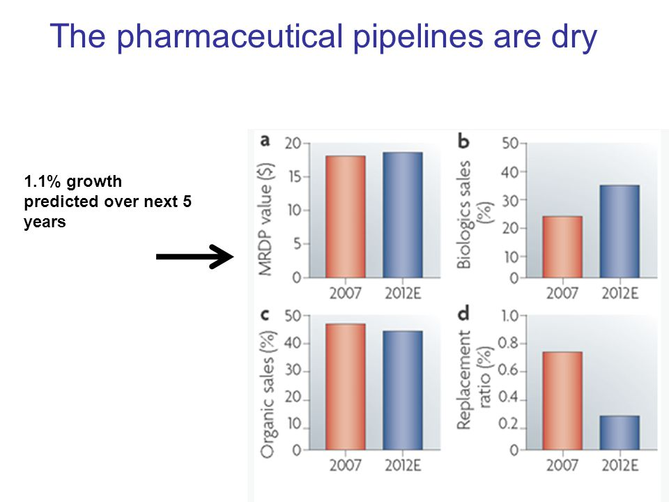 The pharmaceutical pipelines are dry 1.1% growth predicted over next 5 years
