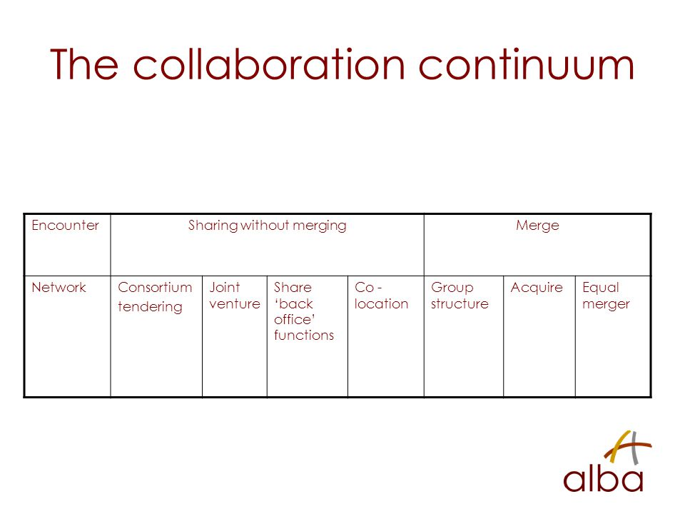 The collaboration continuum EncounterSharing without mergingMerge NetworkConsortium tendering Joint venture Share 'back office' functions Co - location Group structure AcquireEqual merger