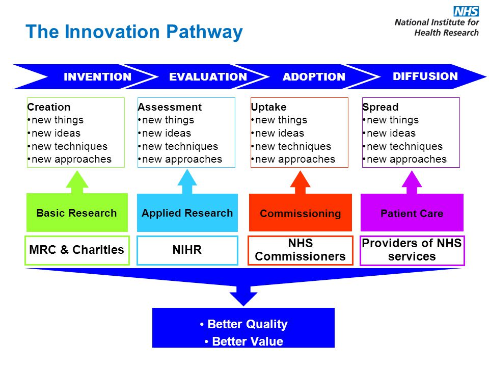 INVENTION EVALUATION ADOPTION Creation new things new ideas new techniques new approaches Assessment new things new ideas new techniques new approaches Uptake new things new ideas new techniques new approaches DIFFUSION Spread new things new ideas new techniques new approaches Basic Research Applied Research CommissioningPatient Care Better Quality Better Value NIHR NHS Commissioners MRC & Charities Providers of NHS services The Innovation Pathway